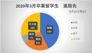 2020年度3月卒業留学生 進路状況