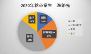 2020年度秋季卒業留学生の進路情報